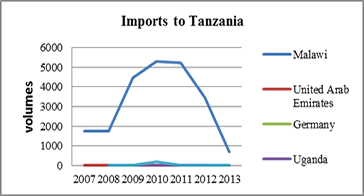 Imports to Tanzania   Groundnuts