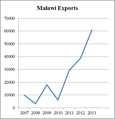Malawi's Groundnuts Export