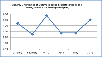 tobacco jan jun 2014